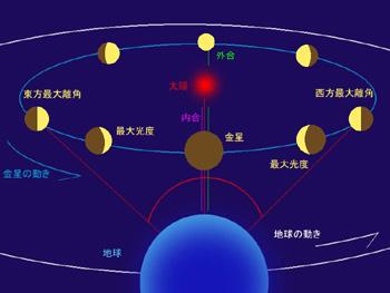 6月11日 金星が外合